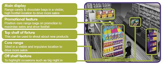 Advice on stocking confectionery shelves