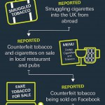 Infographic showing details of tobacco-related calls to Crimestoppers