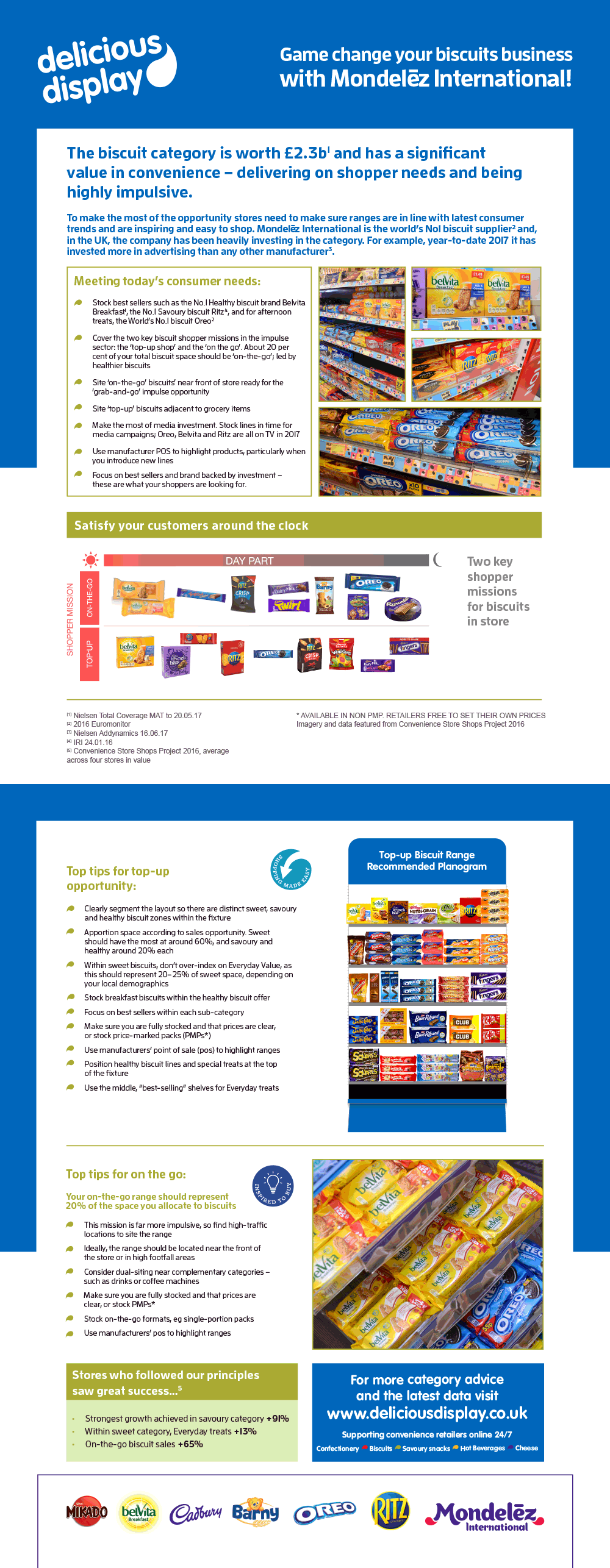 Biscuits category management advice