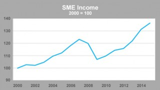 SME income compared to 2000