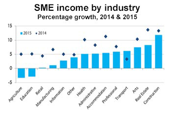 SME income by industry
