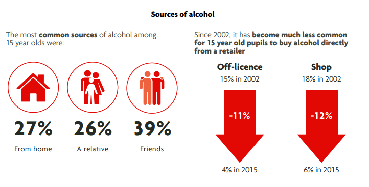 Underage drinking statistics