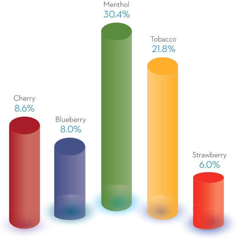 Vaping flavour chart