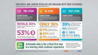 customer data infographic