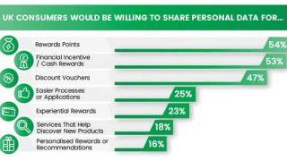What consumers will share personal data for