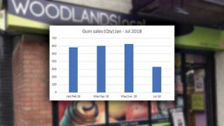 Woodlands gum sales chart