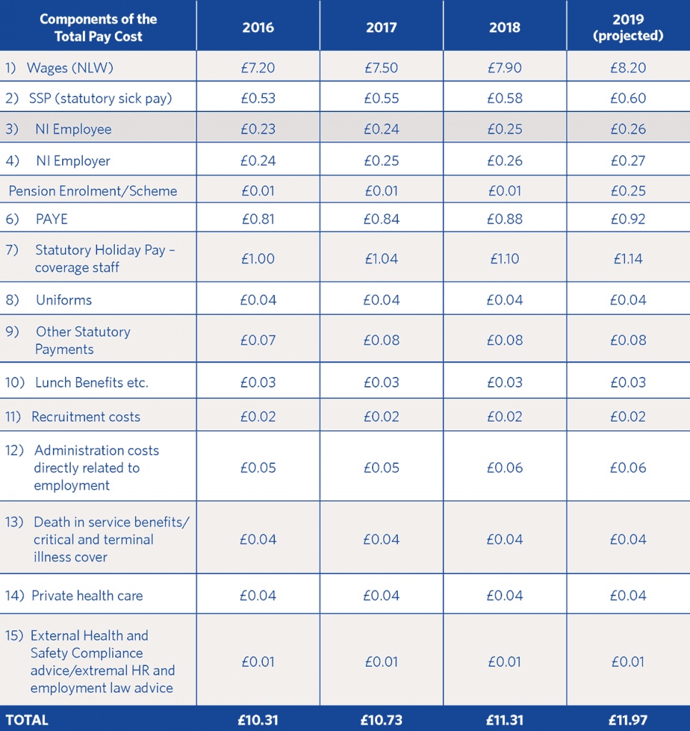 National Living Wage breakdown