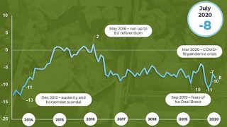 IGD shopper confidence index july 2020