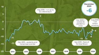 IGD Shopper Confidence Index graph